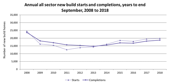 Statistics News Release Chart - Annual all sector new builds (002)